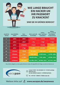 secopan Passwort Sicherheit